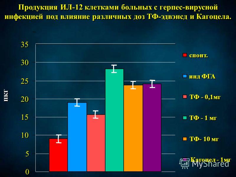 Продукция ИЛ-12 клетками больных с герпес-вирусной инфекцией под влияние различных доз ТФ-эдвэнсд и Кагоцела. спонт. инд ФГА ТФ - 0,1мг ТФ - 1 мг ТФ- 10 мг Кагоцел - 1мг 0 0 5 5 10 15 20 25 30 35 пкг
