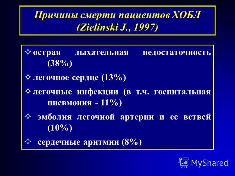15 острая дыхательная недостаточность (38%) легочное сердце (13%) легочные инфекции (в т.ч. госпитальная пневмония - 11%) эмболия легочной артерии и ее ветвей (10%) сердечные аритмии (8%) Причины смерти пациентов ХОБЛ (Zielinski J., 1997)