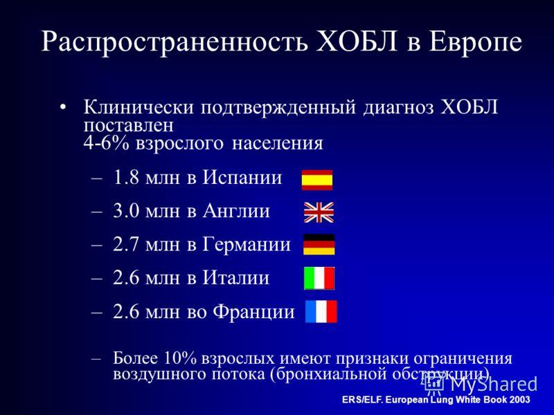 8 Распространенность ХОБЛ в Европе Клинически подтвержденный диагноз ХОБЛ поставлен 4-6% взрослого населения –1.8 млн в Испании –3.0 млн в Англии –2.7 млн в Германии –2.6 млн в Италии –2.6 млн во Франции –Более 10% взрослых имеют признаки ограничения