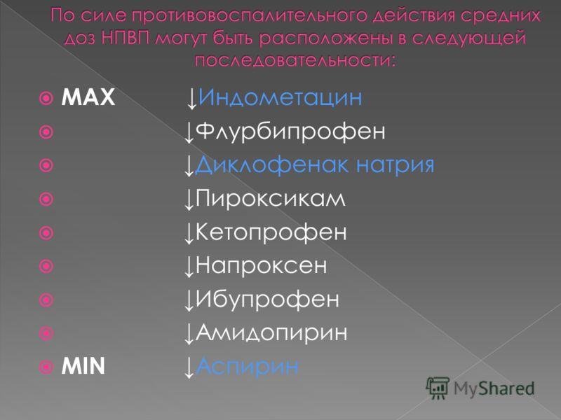 MAX Индометацин Флурбипрофен Диклофенак натрия Пироксикам Кетопрофен Напроксен Ибупрофен Амидопирин MIN Аспирин