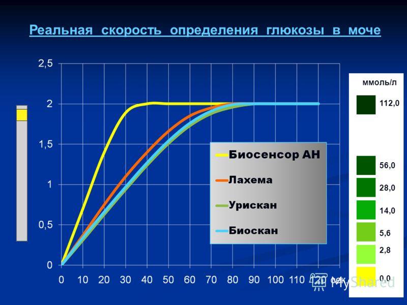 Реальная скорость определения глюкозы в моче 112,0 56,0 28,0 14,0 5,6 2,8 0,0 ммоль/л