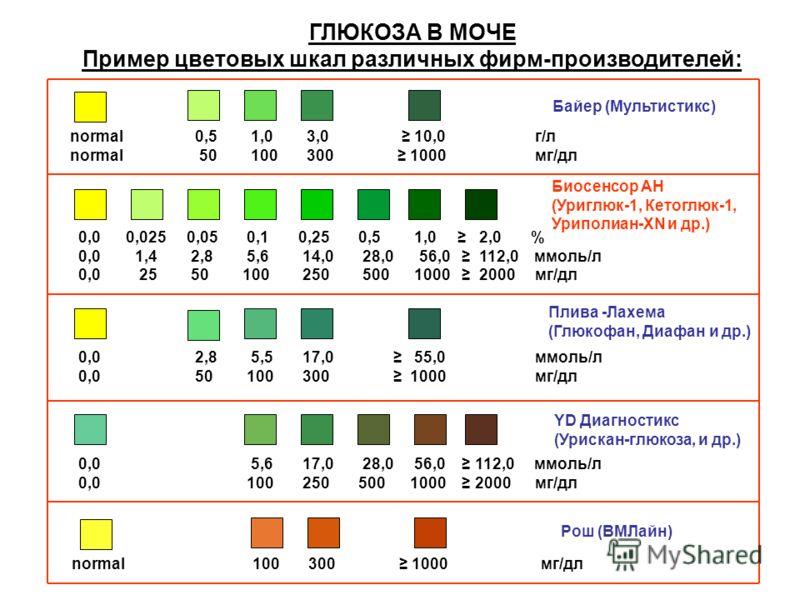 ГЛЮКОЗА В МОЧЕ Пример цветовых шкал различных фирм-производителей: 0,0 0,025 0,05 0,1 0,25 0,5 1,0 2,0 % 0,0 1,4 2,8 5,6 14,0 28,0 56,0 112,0 ммоль/л 0,0 25 50 100 250 500 1000 2000 мг/дл Биосенсор АН (Уриглюк-1, Кетоглюк-1, Уриполиан-XN и др.) norma