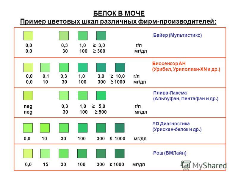 БЕЛОК В МОЧЕ Пример цветовых шкал различных фирм-производителей: 0,0 0,3 1,0 3,0 г/л 0,0 30 100 300 мг/дл Байер (Мультистикс) 0,0 0,1 0,3 1,0 3,0 10,0 г/л 0,0 10 30 100 300 1000 мг/дл Биосенсор АН (Урибел, Уриполиан-XN и др.) neg 0,3 1,0 5,0 г/л neg