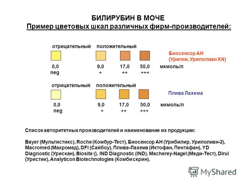 БИЛИРУБИН В МОЧЕ Пример цветовых шкал различных фирм-производителей: Список авторитетных производителей и наименование их продукции: Bayer (Мультистикс), Roche (Комбур-Тест), Биосенсор АН (Урибилир, Уриполиан-2), Macromed (Макромед), DFI (Сайбоу), Пл
