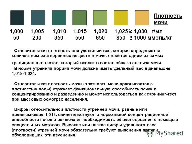 1,000 1,005 1,010 1,015 1,020 1,025 1,030 г/мл 50 200 350 550 650 850 1000 ммоль/кг Плотность мочи Относительная плотность или удельный вес, которая определяется количеством растворенных веществ в моче, является одним из самых традиционных тестов, ко