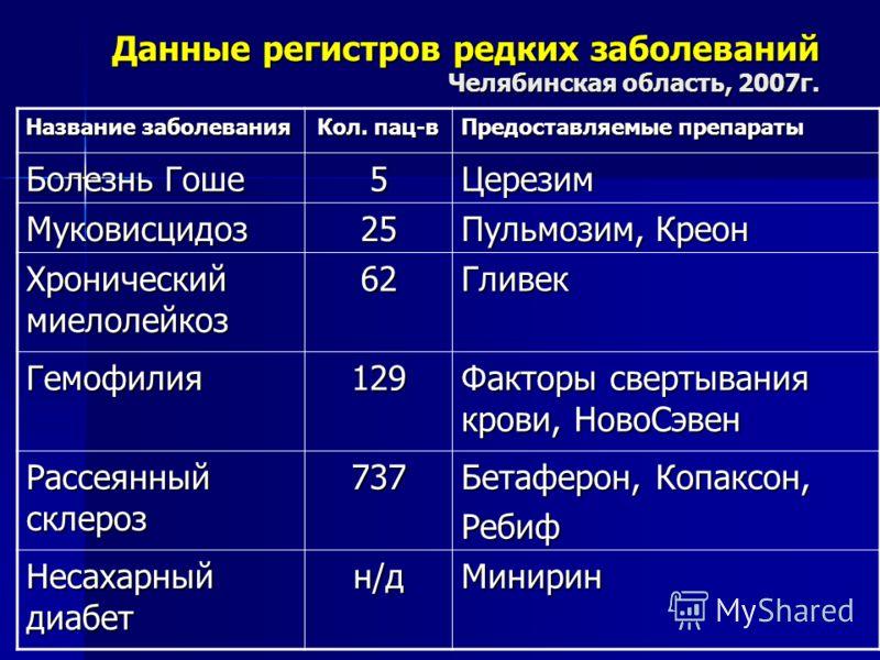Данные регистров редких заболеваний Челябинская область, 2007г. Название заболевания Кол. пац-в Предоставляемые препараты Болезнь Гоше 5Церезим Муковисцидоз25 Пульмозим, Креон Хронический миелолейкоз 62Гливек Гемофилия129 Факторы свертывания крови, Н