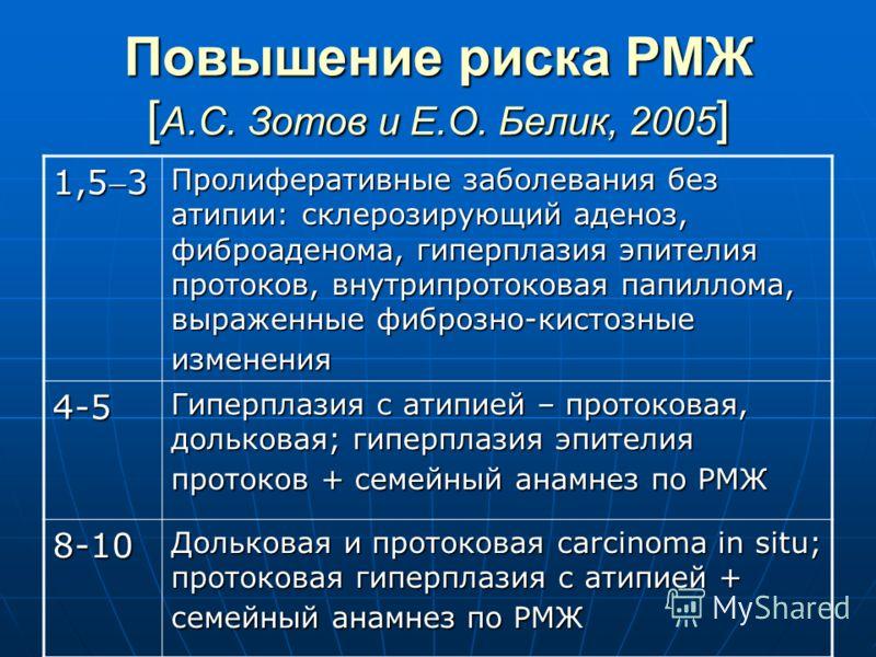 Повышение риска РМЖ [ А.С. Зотов и Е.О. Белик, 2005 ] 1,53 Пролиферативные заболевания без атипии: склерозирующий аденоз, фиброаденома, гиперплазия эпителия протоков, внутрипротоковая папиллома, выраженные фиброзно-кистозные изменения 4-5 Гиперплазия