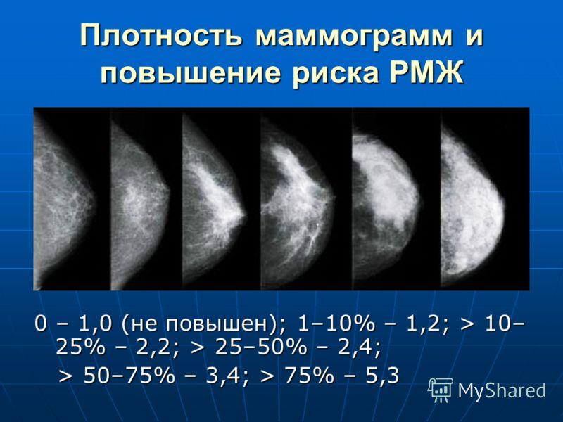 Плотность маммограмм и повышение риска РМЖ 0 – 1,0 (не повышен); 1–10% – 1,2; > 10– 25% – 2,2; > 25–50% – 2,4; > 50–75% – 3,4; > 75% – 5,3 > 50–75% – 3,4; > 75% – 5,3