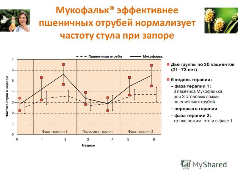 Мукофальк® эффективнее пшеничных отрубей нормализует частоту стула при запоре