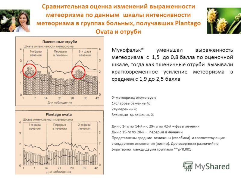 Сравнительная оценка изменений выраженности метеоризма по данным шкалы интенсивности метеоризма в группах больных, получавших Plantago Ovata и отруби 0=метеоризм отсутствует; 1=слабовыраженный; 2=умеренный; 3=сильно выраженный. Дни с 1-го по 14-й и с
