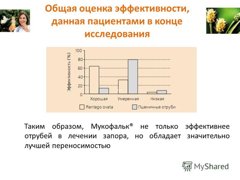 Общая оценка эффективности, данная пациентами в конце исследования Таким образом, Мукофальк® не только эффективнее отрубей в лечении запора, но обладает значительно лучшей переносимостью
