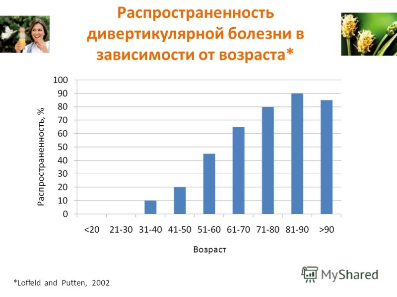 *Loffeld and Putten, 2002 Возраст Распространенность, % Распространенность дивертикулярной болезни в зависимости от возраста*