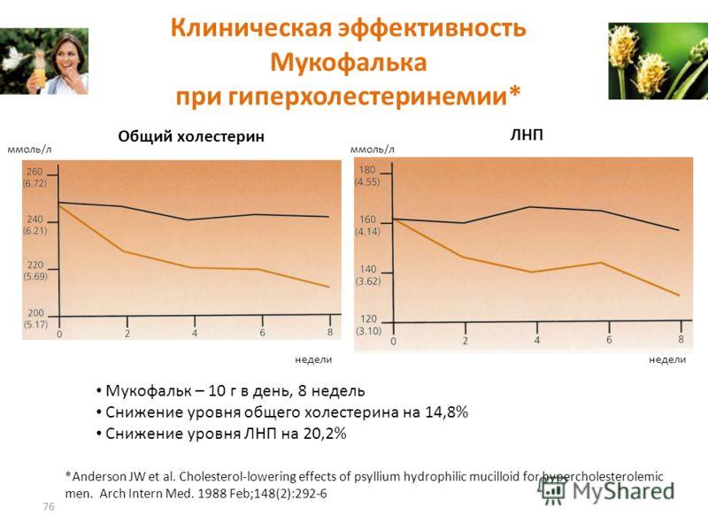 Клиническая эффективность Мукофалька при гиперхолестеринемии* 76 *Anderson JW et al. Cholesterol-lowering effects of psyllium hydrophilic mucilloid for hypercholesterolemic men. Arch Intern Med. 1988 Feb;148(2):292-6 ммоль/л Общий холестерин ЛНП ммол