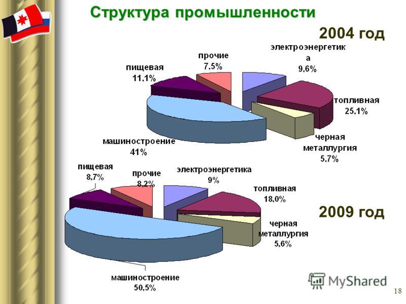 18 Структура промышленности 2009 год 2004 год