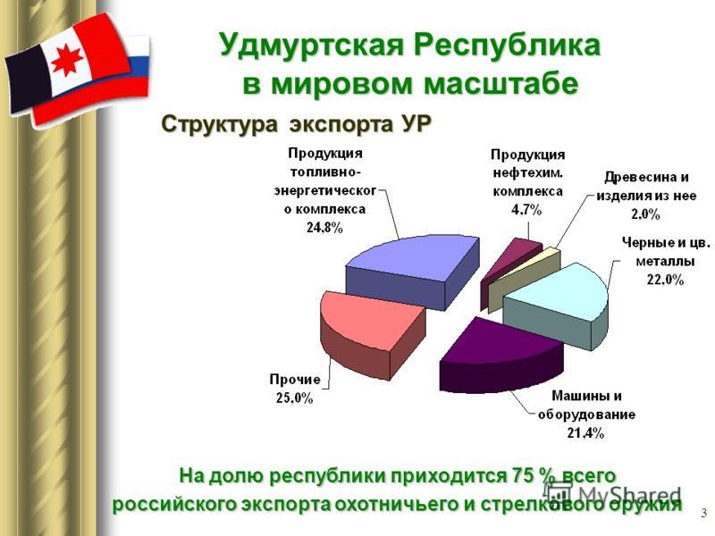 3 Удмуртская Республика в мировом масштабе На долю республики приходится 75 % всего На долю республики приходится 75 % всего российского экспорта охотничьего и стрелкового оружия российского экспорта охотничьего и стрелкового оружия Структура экспорт