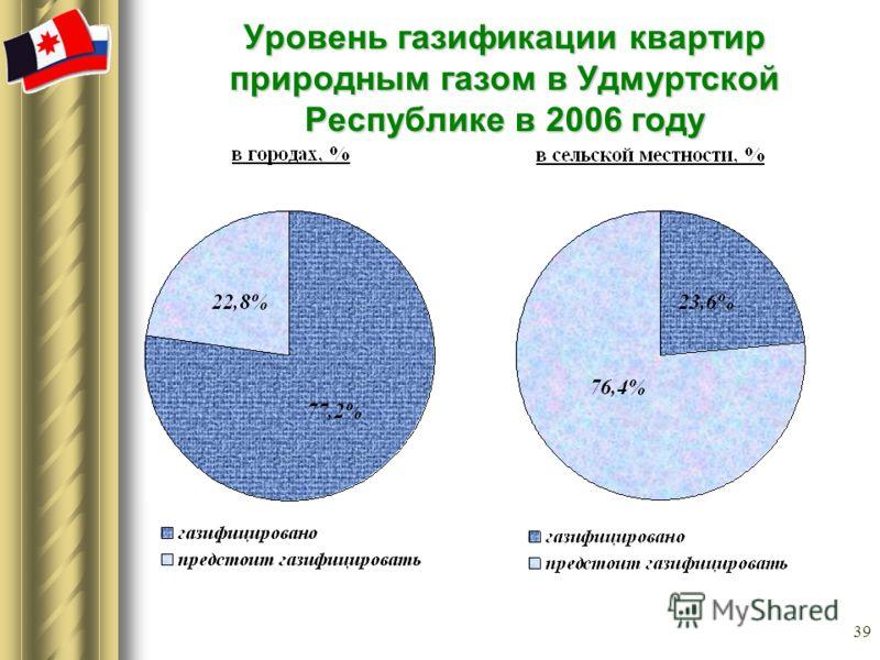 39 Уровень газификации квартир природным газом в Удмуртской Республике в 2006 году