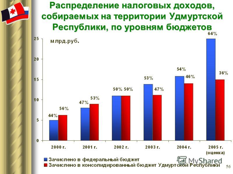 56 Распределение налоговых доходов, собираемых на территории Удмуртской Республики, по уровням бюджетов
