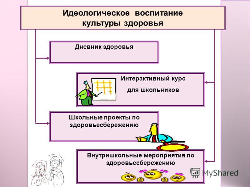 Идеологическое воспитание культуры здоровья Дневник здоровья Интерактивный курс для школьников Внутришкольные мероприятия по здоровьесбережению Школьные проекты по здоровьесбережению