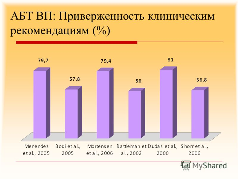 АБТ ВП: Приверженность клиническим рекомендациям (%)