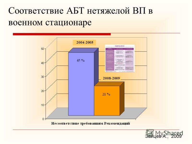 Соответствие АБТ нетяжелой ВП в военном стационаре Зайцев А., 2009 2004-2005 2008-2009