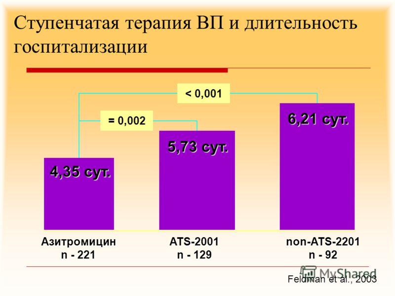 Ступенчатая терапия ВП и длительность госпитализации Feldman et al., 2003 < 0,001 = 0,002 Азитромицин n - 221 ATS-2001 n - 129 non-ATS-2201 n - 92 4,35 сут. 5,73 сут. 6,21 сут.