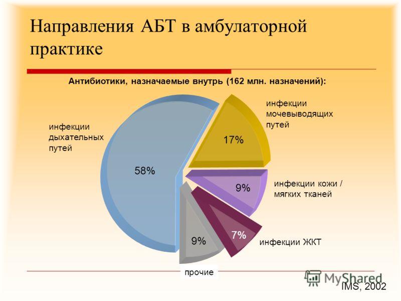 Направления АБТ в амбулаторной практике IMS, 2002 17% 9% 7% 9% 58% инфекции дыхательных путей инфекции кожи / мягких тканей инфекции ЖКТ Антибиотики, назначаемые внутрь (162 млн. назначений): инфекции мочевыводящих путей прочие