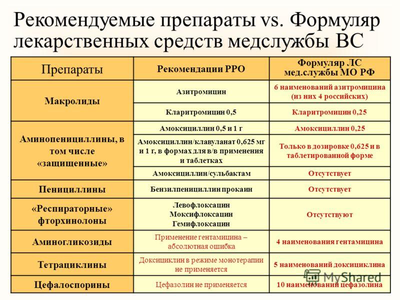 Рекомендуемые препараты vs. Формуляр лекарственных средств медслужбы ВС Препараты Рекомендации РРО Формуляр ЛС мед.службы МО РФ Макролиды Азитромицин 6 наименований азитромицина (из них 4 российских) Кларитромицин 0,5Кларитромицин 0,25 Аминопеницилли