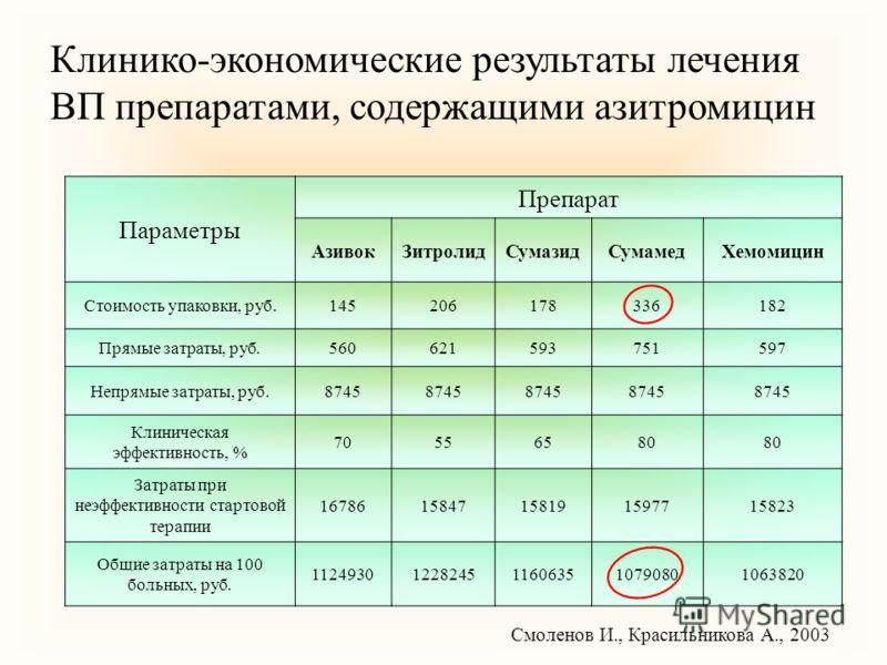 Клинико-экономические результаты лечения ВП препаратами, содержащими азитромицин Параметры Препарат АзивокЗитролидСумазидСумамедХемомицин Стоимость упаковки, руб.145206178336182 Прямые затраты, руб.560621593751597 Непрямые затраты, руб.8745 Клиническ