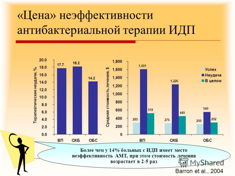 Более чем у 14% больных с ИДП имеет место неэффективность АМТ, при этом стоимость лечения возрастает в 2-5 раз «Цена» неэффективности антибактериальной терапии ИДП Barron et al., 2004 17.7 18.2 14.2 0.0 2.0 4.0 6.0 8.0 10.0 12.0 14.0 16.0 18.0 20.0 В