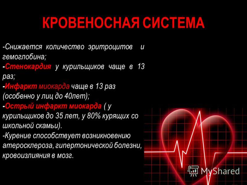 КРОВЕНОСНАЯ СИСТЕМА -Снижается количество эритроцитов и гемоглобина; -Стенокардия у курильщиков чаще в 13 раз; -Инфаркт миокарда чаще в 13 раз (особенно у лиц до 40лет); -Острый инфаркт миокарда ( у курильщиков до 35 лет, у 80% курящих со школьной ск
