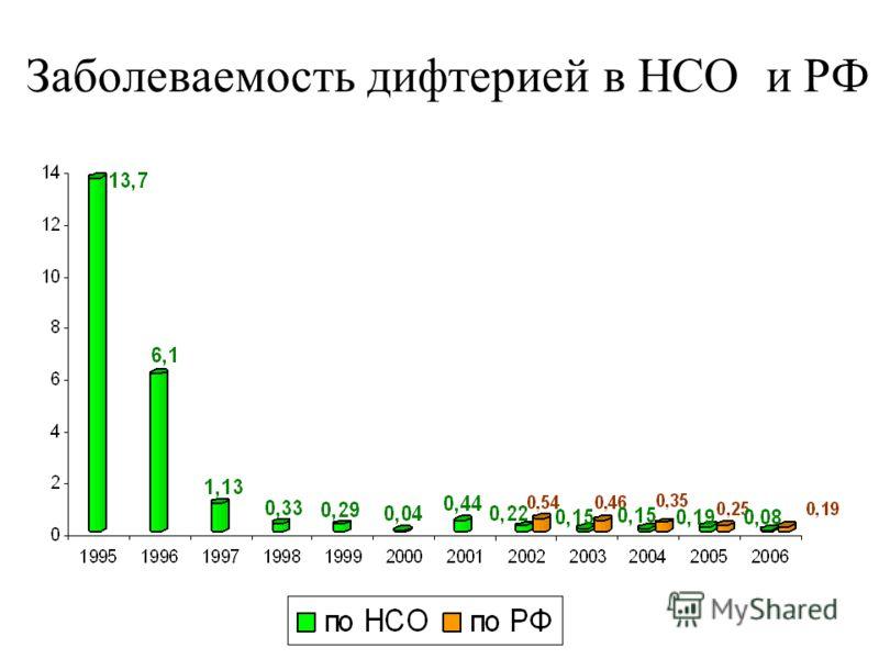 Заболеваемость дифтерией в НСО и РФ