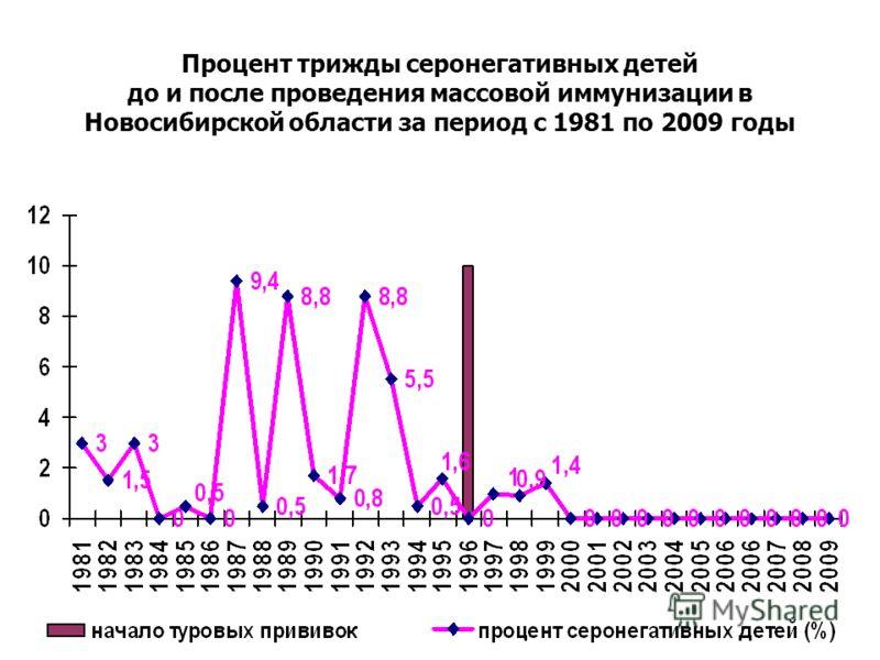 Процент трижды серонегативных детей до и после проведения массовой иммунизации в Новосибирской области за период с 1981 по 2009 годы
