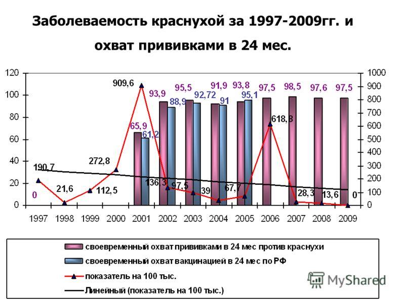 Заболеваемость краснухой за 1997-2009гг. и охват прививками в 24 мес.