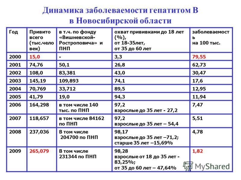 Динамика заболеваемости гепатитом В в Новосибирской области ГодПривито всего (тыс.чело век) в т.ч. по фонду «Вишневской- Ростроповича» и ПНП охват прививками до 18 лет (%), от 18-35лет, от 35 до 60 лет заболеваемост ь на 100 тыс. 200015,0-3,379,55 20