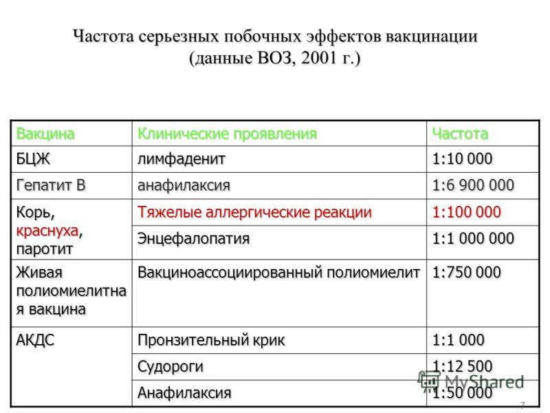 Частота серьезных побочных эффектов вакцинации (данные ВОЗ, 2001 г.) Вакцина Клинические проявления Частота БЦЖлимфаденит 1:10 000 Гепатит В анафилаксия 1:6 900 000 Корь, краснуха, паротит Тяжелые аллергические реакции 1:100 000 Энцефалопатия 1:1 000