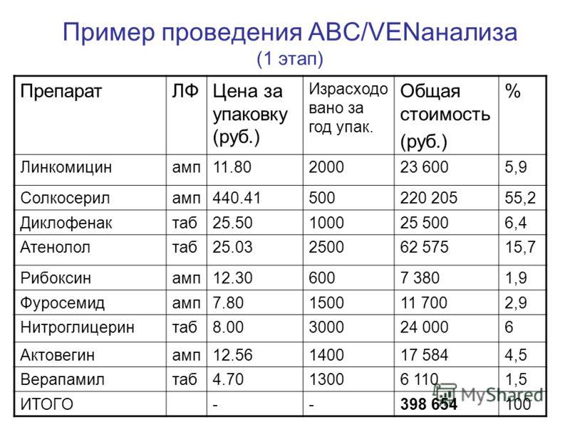 Пример проведения АВС/VENанализа (1 этап) ПрепаратЛФЦена за упаковку (руб.) Израсходо вано за год упак. Общая стоимость (руб.) % Линкомицинамп11.80200023 6005,9 Солкосериламп440.41500220 20555,2 Диклофенактаб25.50100025 5006,4 Атенололтаб25.03250062