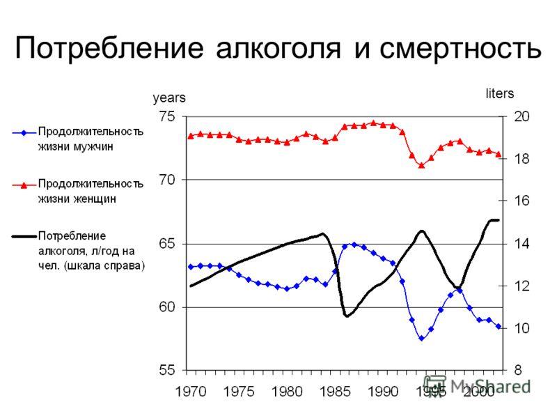 Потребление алкоголя и смертность years liters