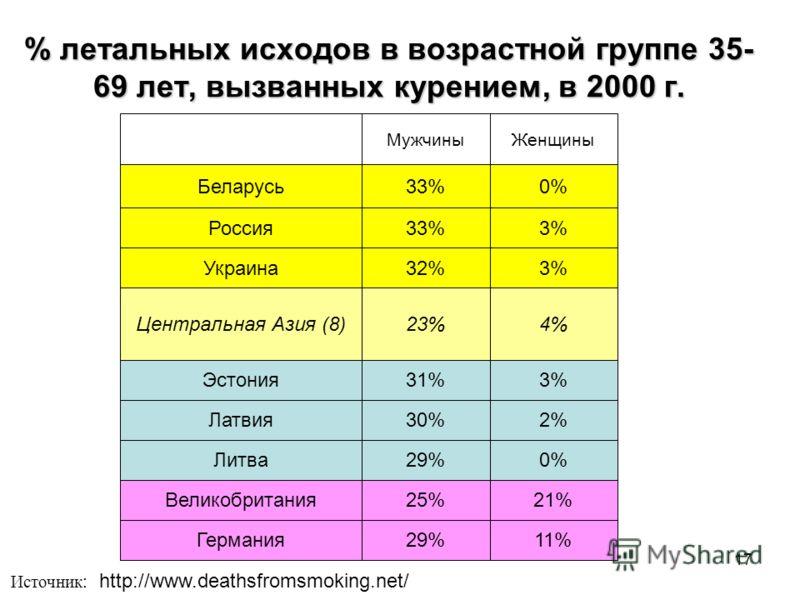 17 % летальных исходов в возрастной группе 35- 69 лет, вызванных курением, в 2000 г. Источник : http://www.deathsfromsmoking.net/ МужчиныЖенщины Беларусь33%0% Россия33%3% Украина32%3% Центральная Азия (8)23%4% Эстония31%3% Латвия30%2% Литва29%0% Вели
