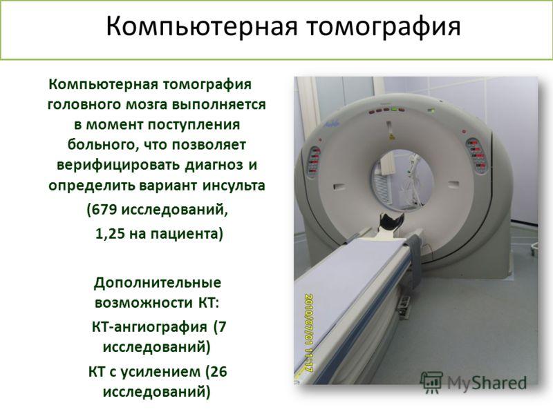 Компьютерная томография Компьютерная томография головного мозга выполняется в момент поступления больного, что позволяет верифицировать диагноз и определить вариант инсульта (679 исследований, 1,25 на пациента) Дополнительные возможности КТ: КТ-ангио