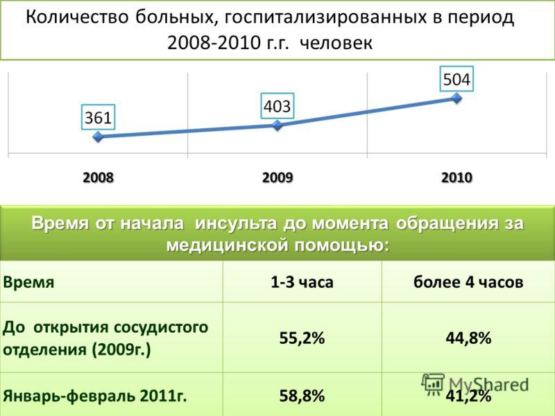 Время от начала инсульта до момента обращения за медицинской помощью: Количество больных, госпитализированных в период 2008-2010 г.г. человек