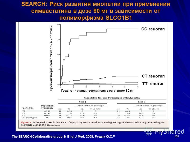 20 SEARCH: Риск развития миопатии при применении симвастатина в дозе 80 мг в зависимости от полиморфизма SLCO1B1 The SEARCH Collaborative group, N Engl J Med, 2008; Рудык Ю.С. СС генотип СТ генотип ТТ генотип Годы от начала лечения симвастатином 80 м