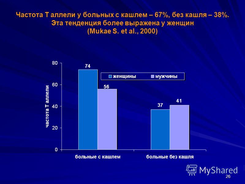 26 Частота Т аллели у больных с кашлем – 67%, без кашля – 38%. Эта тенденция более выражена у женщин (Mukae S. et al., 2000)