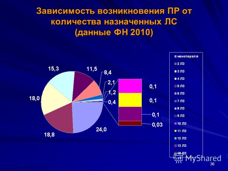 36 Зависимость возникновения ПР от количества назначенных ЛС (данные ФН 2010)