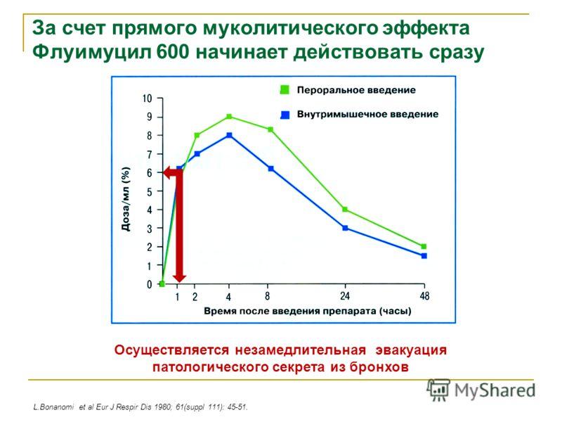 За счет прямого муколитического эффекта Флуимуцил 600 начинает действовать сразу L.Bonanomi et al Eur J Respir Dis 1980; 61(suppl 111): 45-51. Осуществляется незамедлительная эвакуация патологического секрета из бронхов