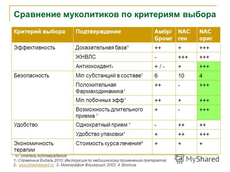 Сравнение муколитиков по критериям выбора Критерий выбораПодтверждениеАмбр/ Бромг NAC ген NAC ориг Эффективность Доказательная база³ ++++++ ЖНВЛС -+++ Антиоксидант 4 + / -++++ БезопасностьМin субстанций в составе¹ 6104 Положительная Фармакодинамика¹