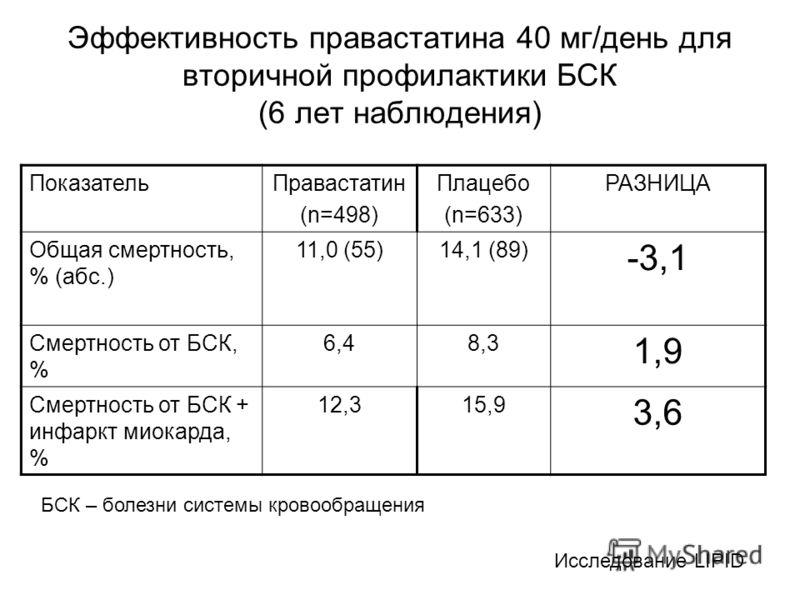 Эффективность правастатина 40 мг/день для вторичной профилактики БСК (6 лет наблюдения) ПоказательПравастатин (n=498) Плацебо (n=633) РАЗНИЦА Общая смертность, % (абс.) 11,0 (55)14,1 (89) -3,1 Смертность от БСК, % 6,48,3 1,9 Смертность от БСК + инфар