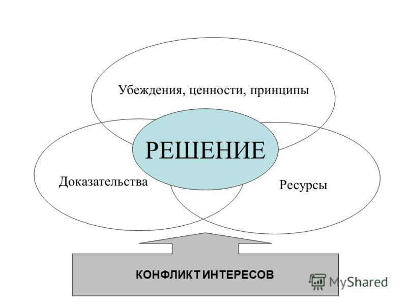 РЕШЕНИЕ Доказательства Убеждения, ценности, принципы Ресурсы КОНФЛИКТ ИНТЕРЕСОВ