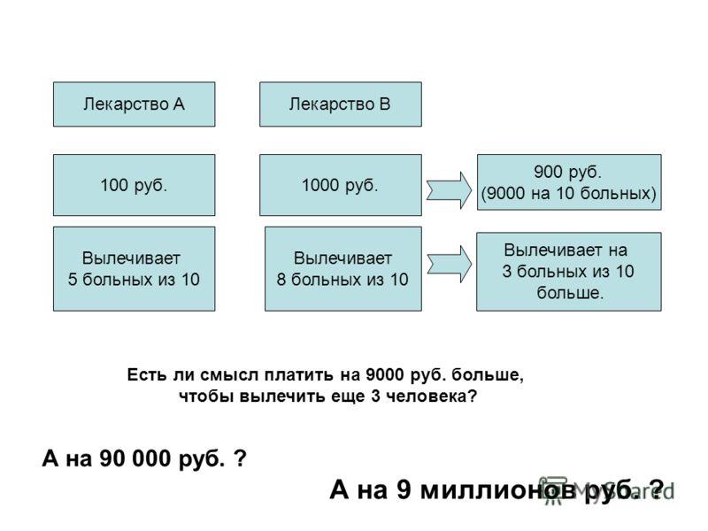 Лекарство АЛекарство В 100 руб.1000 руб. Вылечивает 5 больных из 10 Вылечивает 8 больных из 10 900 руб. (9000 на 10 больных) Вылечивает на 3 больных из 10 больше. Есть ли смысл платить на 9000 руб. больше, чтобы вылечить еще 3 человека? А на 90 000 р