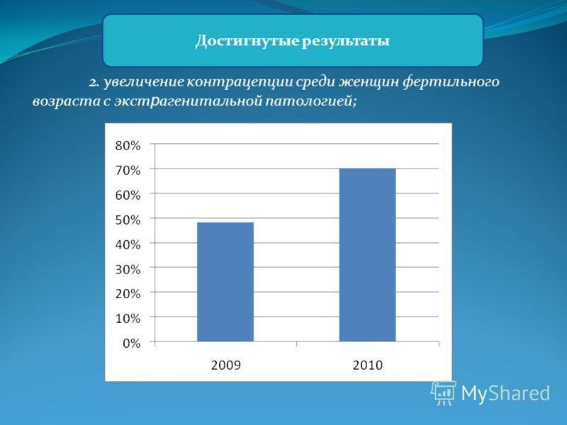 2. увеличение контрацепции среди женщин фертильного возраста с экст р агенитальной патологией; Достигнутые результаты