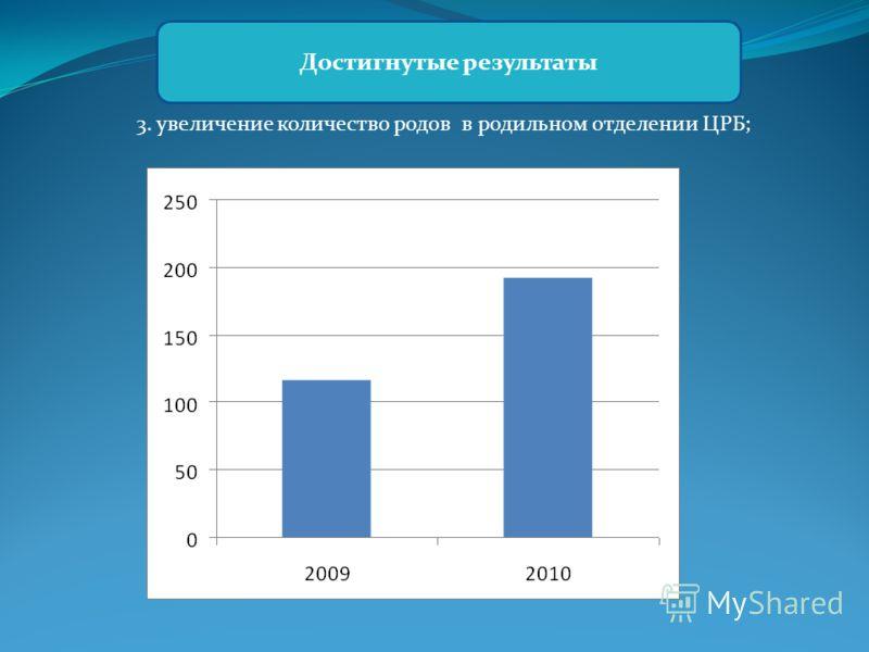 3. увеличение количество родов в родильном отделении ЦРБ; Достигнутые результаты